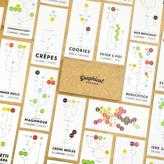 Graphical Cooking - Rezepte Box